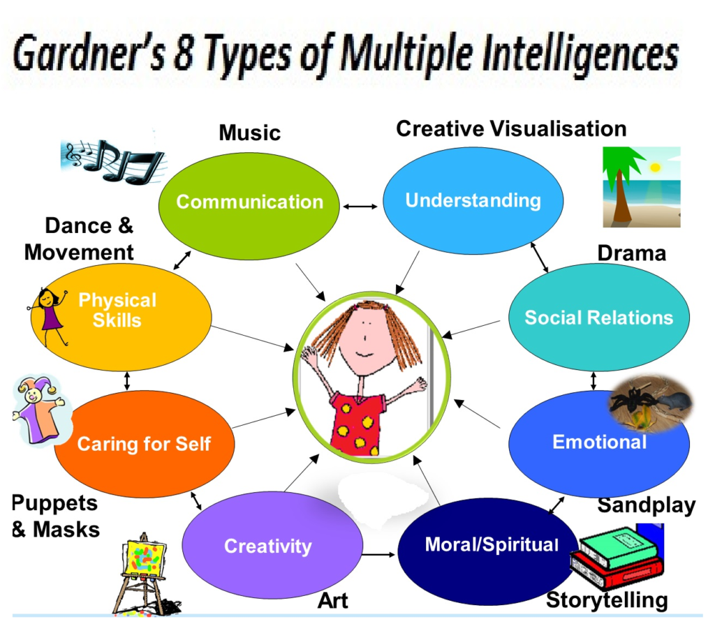 Gardener's Theory of Multiple Intelligences